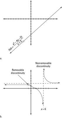 La gráfica de una discontinuidad removible lo deja sintiéndose vacío, mientras que una gráfica de una discontinuidad no removible