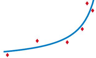curva de interpolación 1