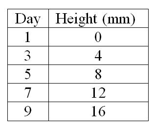 tabla de datos de interpolación