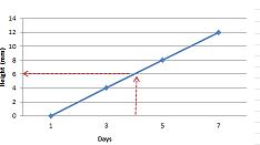 gráfico de interpolación 1a