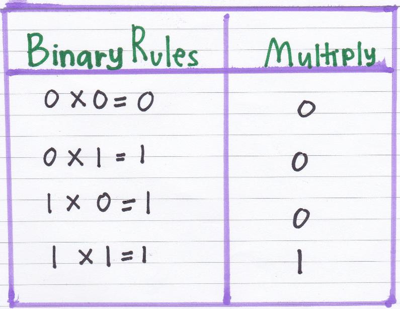 reglas de multiplicación binaria