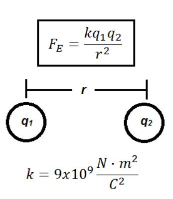Ecuación de fuerza eléctrica