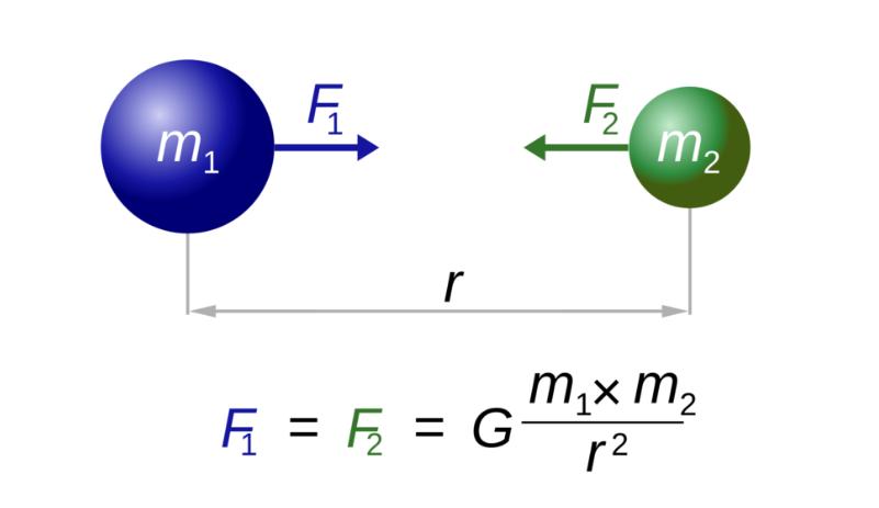 Ecuación de la fuerza gravitacional