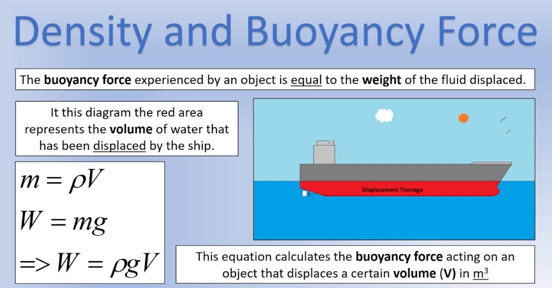 Ecuación de fuerza de flotación