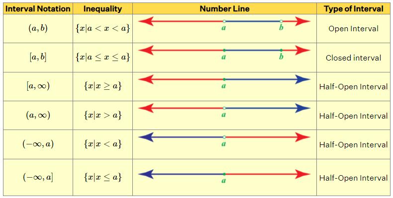 Representación de la recta numérica de diferentes tipos de intervalos