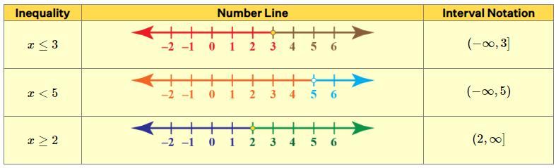 Convertir desigualdad en notación de intervalo