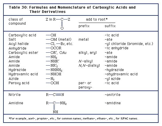 Derivados del ácido carboxílico