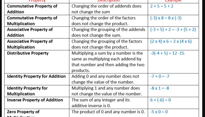 Propiedad conmutativa de la suma